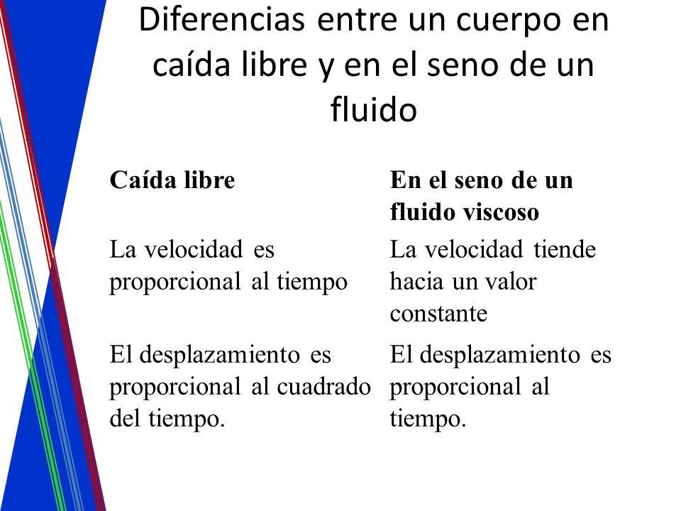 Diferencias entre un cuerpo en caída libre y en el seno de un fluido Caída libreEn el seno de un fluido viscoso La velocidad es proporcional al tiempo