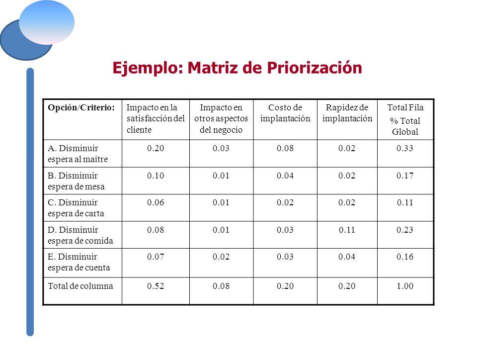 Opción/Criterio:Impacto en la satisfacción del cliente Impacto en otros aspectos del negocio Costo de implantación Rapidez de implantación Total Fila