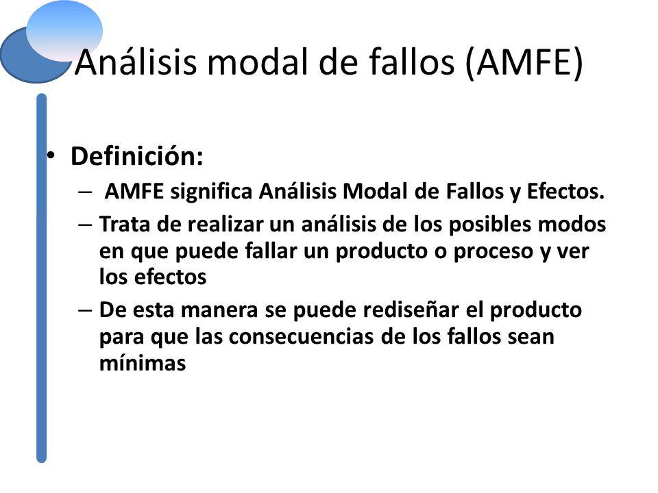 Análisis modal de fallos (AMFE) Definición: – AMFE significa Análisis Modal de Fallos y Efectos. – Trata de realizar un análisis de los posibles modos
