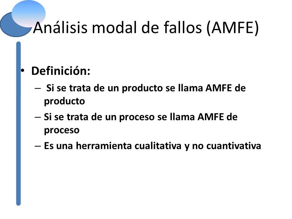 Análisis modal de fallos (AMFE) Definición: – Si se trata de un producto se llama AMFE de producto – Si se trata de un proceso se llama AMFE de proces