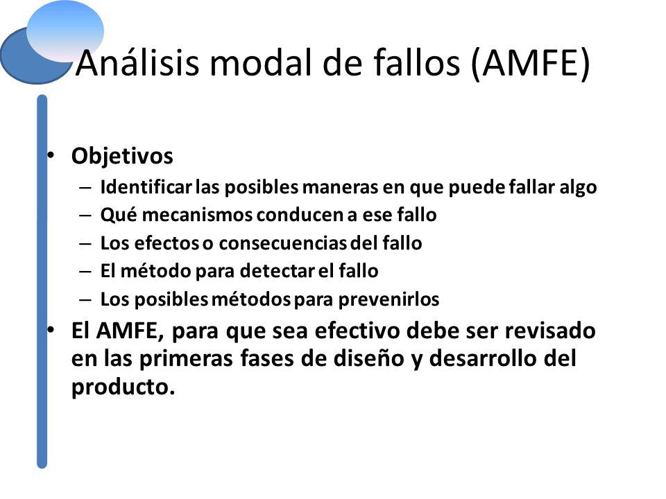 Análisis modal de fallos (AMFE) Objetivos – Identificar las posibles maneras en que puede fallar algo – Qué mecanismos conducen a ese fallo – Los efec