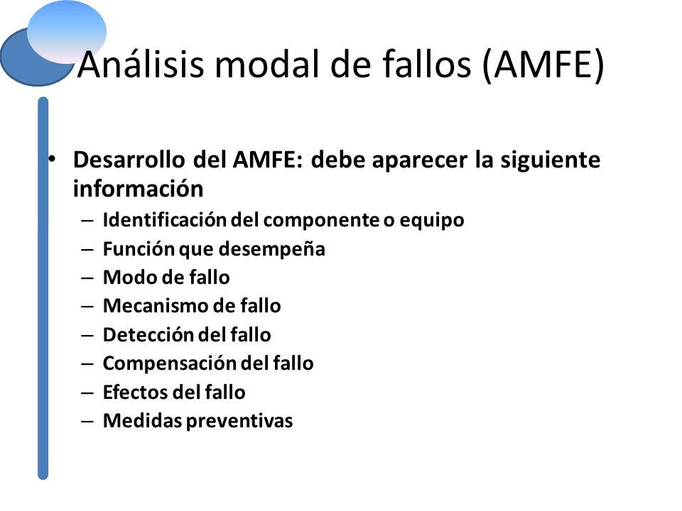 Análisis modal de fallos (AMFE) Desarrollo del AMFE: debe aparecer la siguiente información – Identificación del componente o equipo – Función que des