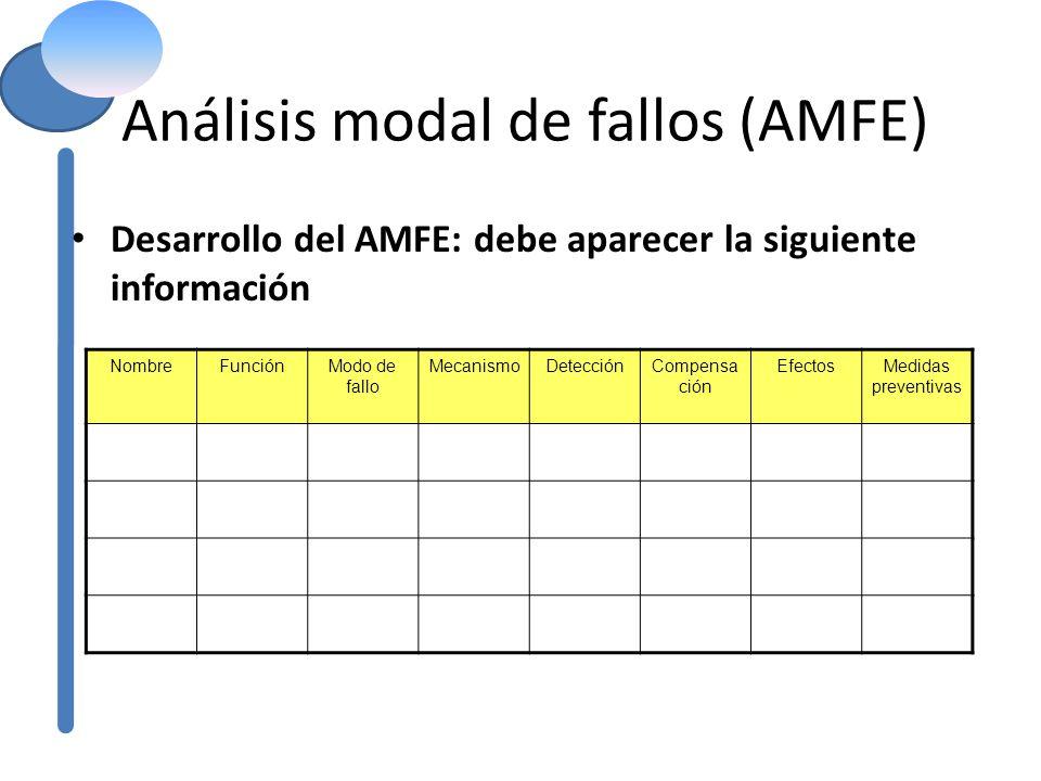 Análisis modal de fallos (AMFE) Desarrollo del AMFE: debe aparecer la siguiente información NombreFunciónModo de fallo MecanismoDetecciónCompensa ción