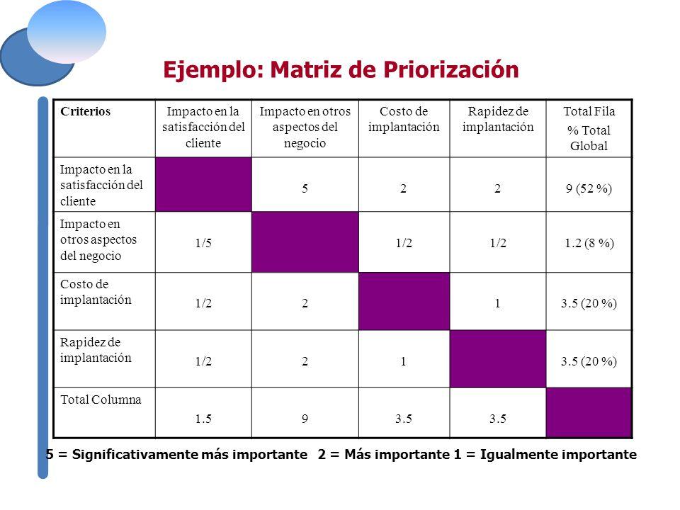 CriteriosImpacto en la satisfacción del cliente Impacto en otros aspectos del negocio Costo de implantación Rapidez de implantación Total Fila % Total