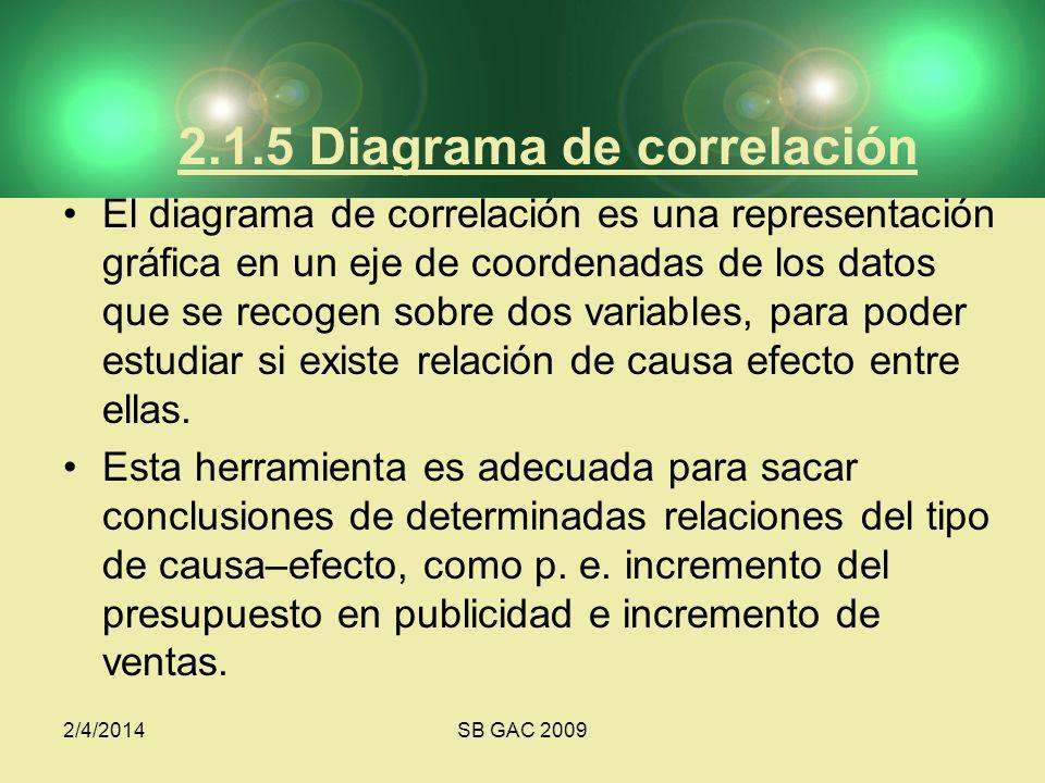2/4/2014SB GAC 2009 2.1.5 Diagrama de correlación El diagrama de correlación es una representación gráfica en un eje de coordenadas de los datos que s