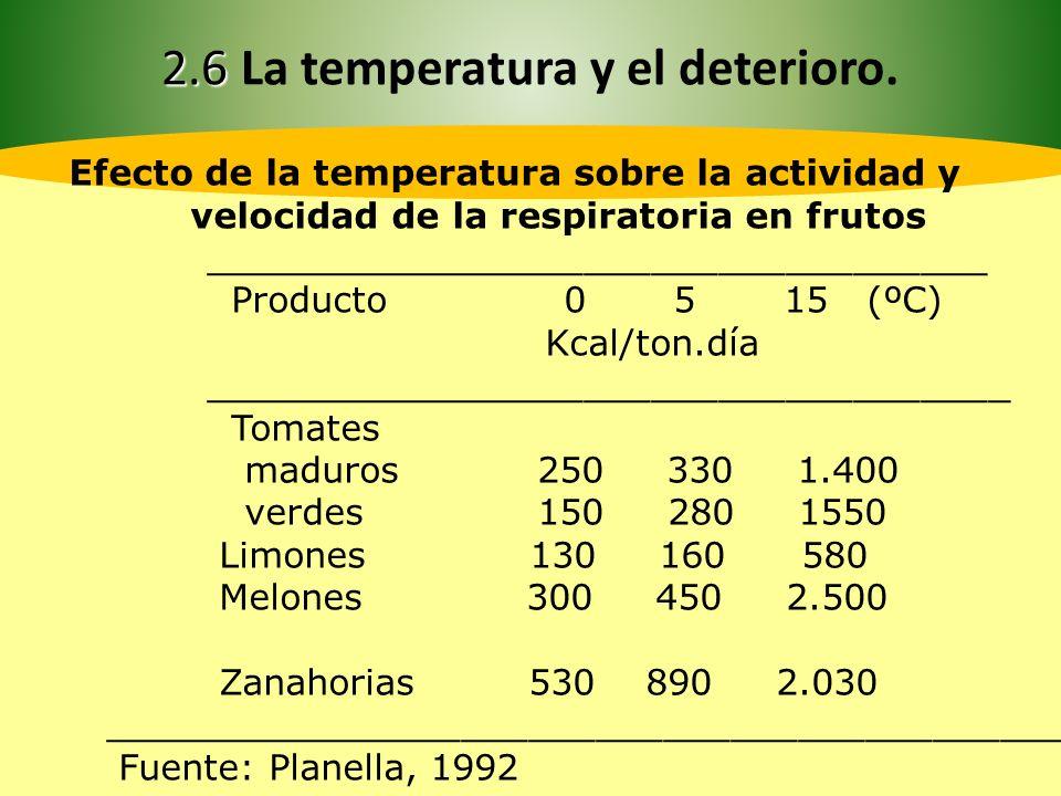 2.6 2.6 La temperatura y el deterioro ProductoTemperatura °CHumedad relativa % Vida aproximada de almacenamiento Guayaba8 - 10903 meses Lima8.5 - 1085 - 901 a 4 meses Limón verde10 - 1485 - 903 semanas Limón coloreado0 - 4.585 - 902 a 6 meses Mango7 - 12903 a 6 semanas Mandarina490 - 952 a 4 semanas Maracuyá7 - 1085 - 903 a 5 semanas Melón7 - 1085 - 903 a 7 semanas Naranja3 - 985 - 903 a 12 semanas Palta (aguacate)7 - 1285 - 901 a 2 semanas Papaya7 - 1385 - 903 semanas Piña verde10 - 1385 - 902 a 4 semanas Piña madura7 - 885 - 902 a 4 semanas Plátano coloreado13 - 1685 - 9020 días Plátano verde12 - 1385 - 901 a 4 semanas Sandía5 - 1085 - 903 semanas Toronja10 - 1585 - 906 a 8 semanas Uva-1.0 - 090 - 951 a 4 meses