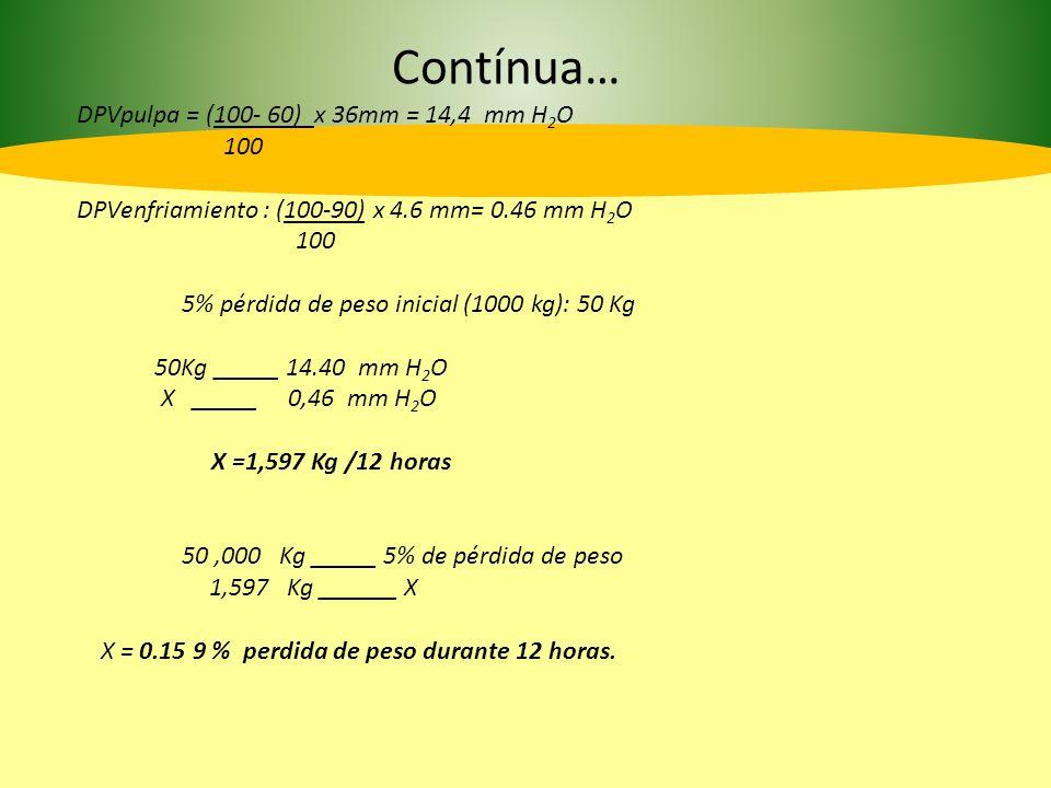 Fruto Compuesto de Impacto ManzanaAcetato de butilo PlátanoAcetato de Isoamilo AlmendraBenzaldehído FresaFuraneol NaranjaLinalool