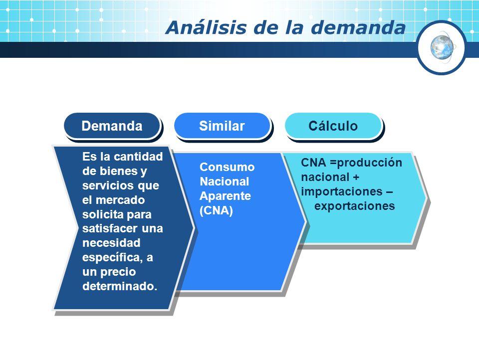 Análisis de la demanda CNA =producción nacional + importaciones – exportaciones CNA =producción nacional + importaciones – exportaciones Es la cantida
