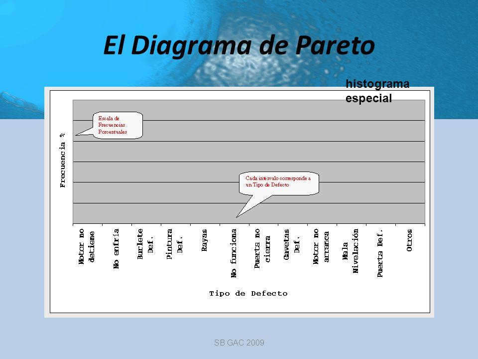 El Diagrama de Pareto SB GAC 2009 histograma especial