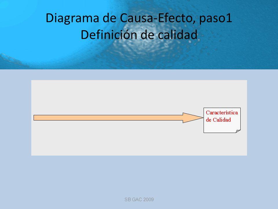 Diagrama de Causa-Efecto, paso1 Definición de calidad SB GAC 2009