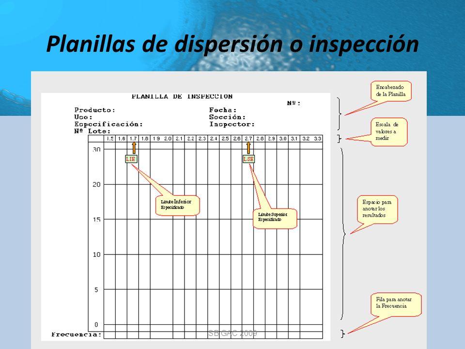 Planillas de dispersión o inspección SB GAC 2009