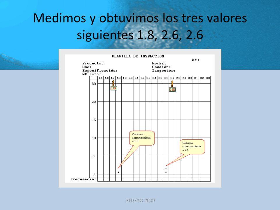 Medimos y obtuvimos los tres valores siguientes 1.8, 2.6, 2.6 SB GAC 2009