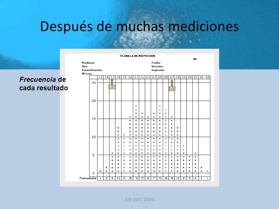 Histogramas SB GAC 2009