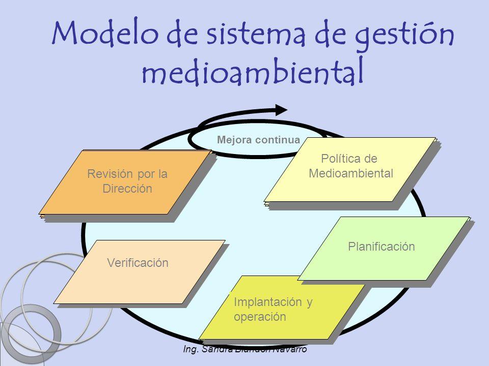 Ing. Sandra Blandón Navarro Política de Medioambiental Planificación Implantación y operación Verificación Revisión por la Dirección Mejora continua M