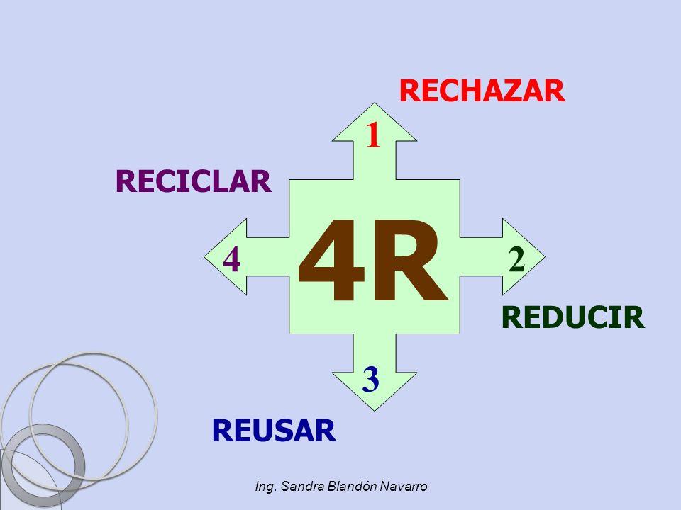Ing. Sandra Blandón Navarro 4R RECHAZAR REDUCIR REUSAR RECICLAR 1 2 3 4