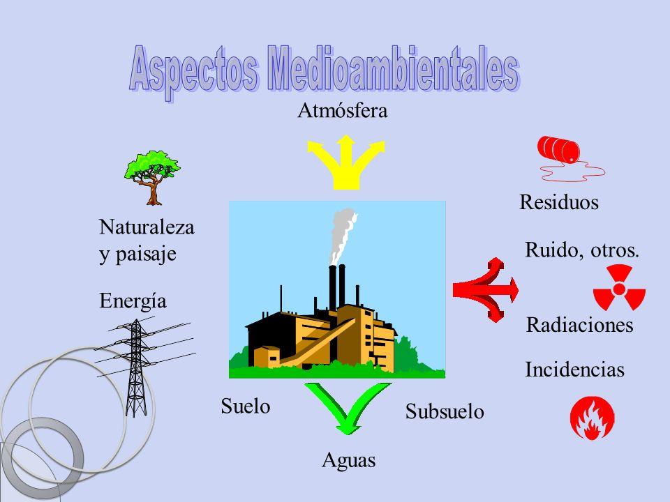 Ing. Sandra Blandón Navarro Atmósfera Aguas Suelo Subsuelo Residuos Ruido, otros. Radiaciones Incidencias Energía Naturaleza y paisaje