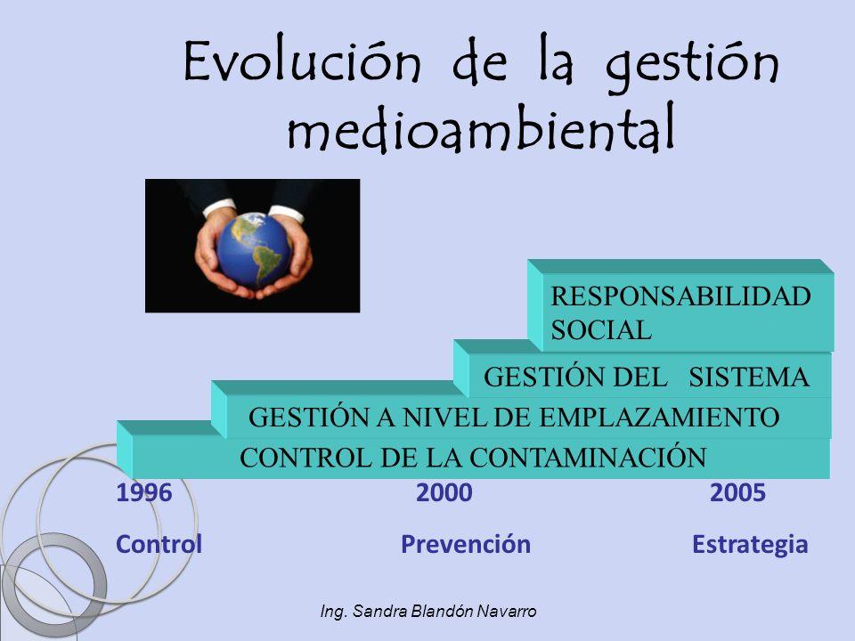 Ing. Sandra Blandón Navarro CONTROL DE LA CONTAMINACIÓN GESTIÓN A NIVEL DE EMPLAZAMIENTO GESTIÓN DEL SISTEMA RESPONSABILIDAD SOCIAL 1996 2000 2005 Con