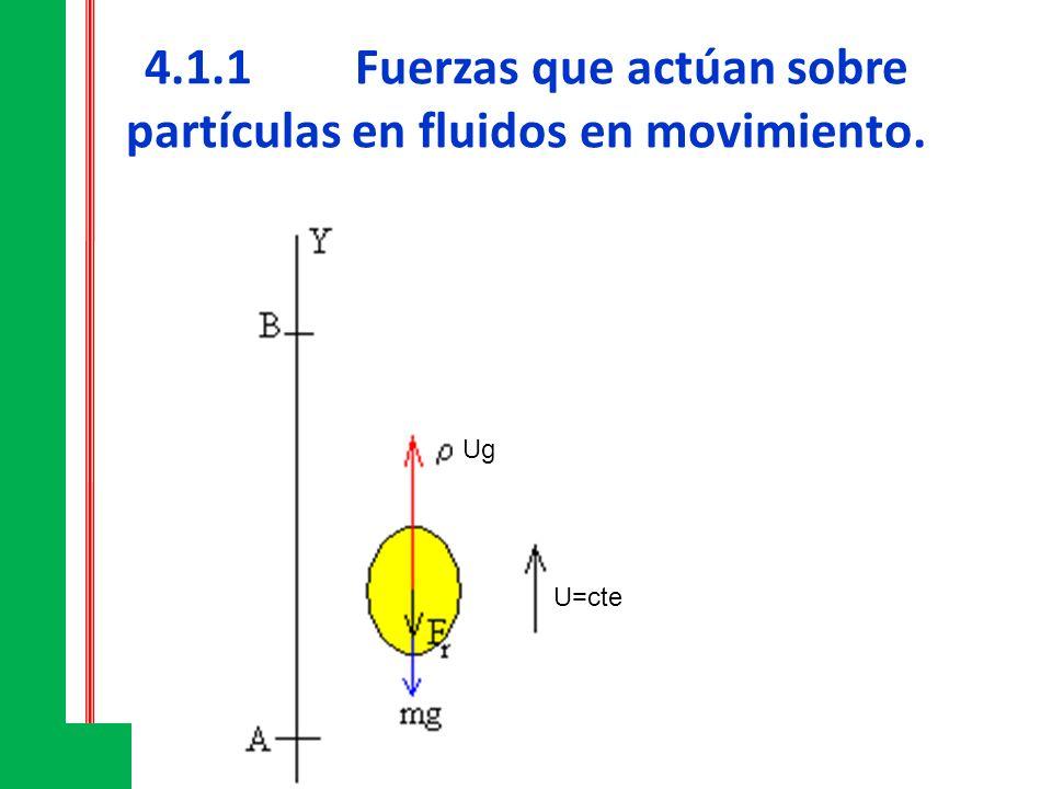 4.1.1Fuerzas que actúan sobre partículas en fluidos en movimiento. U=cte Ug