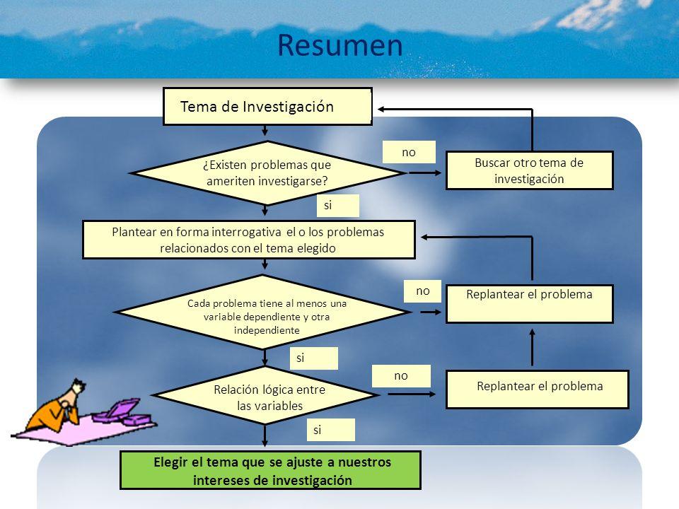 Resumen Tema de Investigación ¿Existen problemas que ameriten investigarse? Plantear en forma interrogativa el o los problemas relacionados con el tem