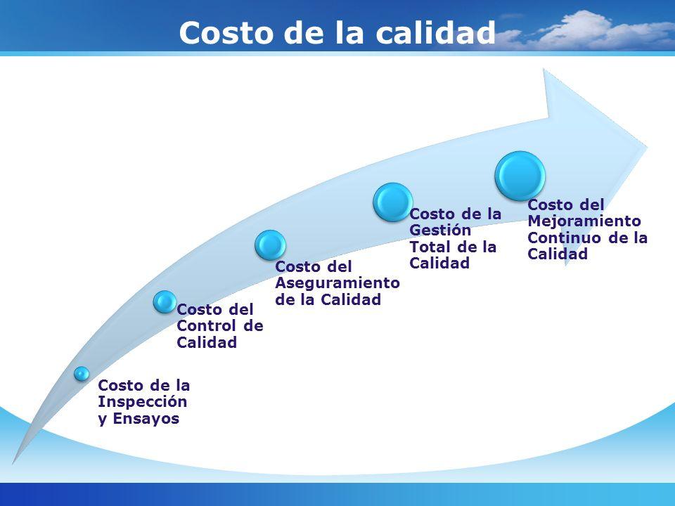 Costo de la calidad Costo de la Inspección y Ensayos Costo del Control de Calidad Costo del Aseguramiento de la Calidad Costo de la Gestión Total de l