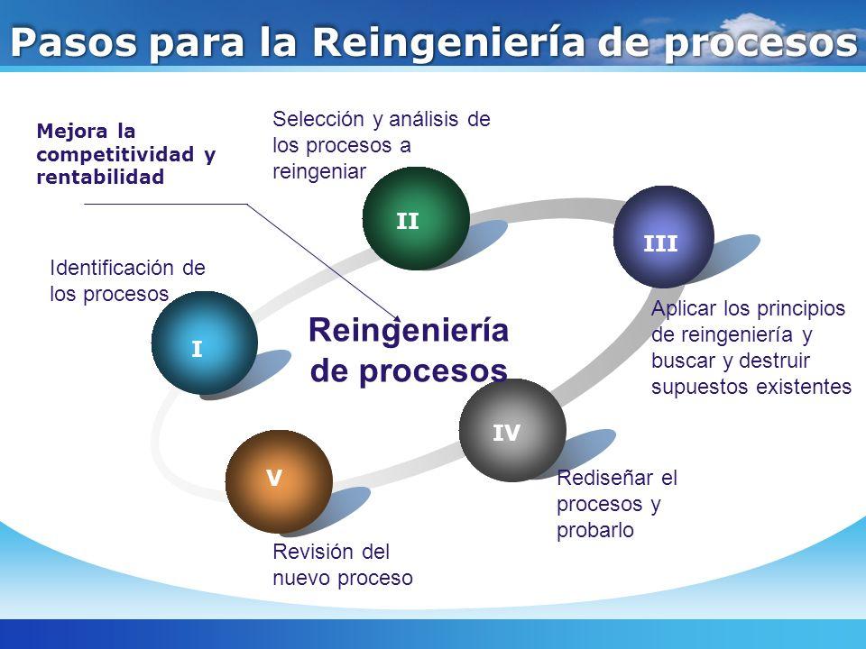 Pasos para la Reingeniería de procesos I II III IV V Reingeniería de procesos Mejora la competitividad y rentabilidad Identificación de los procesos S