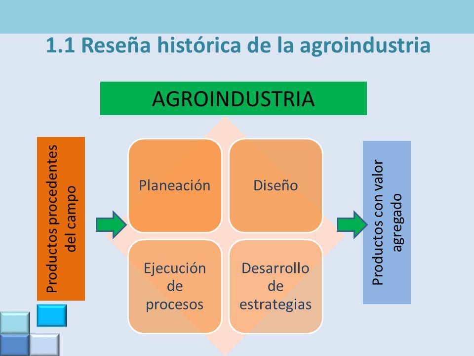 1.1 Reseña histórica de la agroindustria PlaneaciónDiseño Ejecución de procesos Desarrollo de estrategias AGROINDUSTRIA Productos procedentes del camp