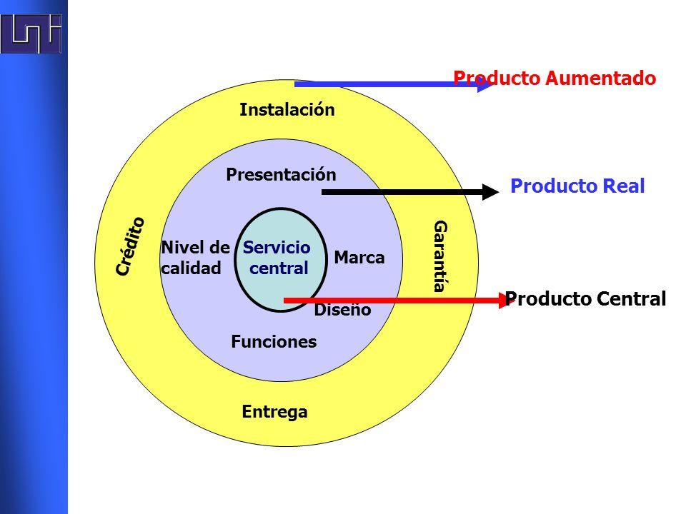 Servicio central Presentación Funciones Marca Diseño Nivel de calidad Instalación Entrega Crédito Garantía Producto Aumentado Producto Real Producto C