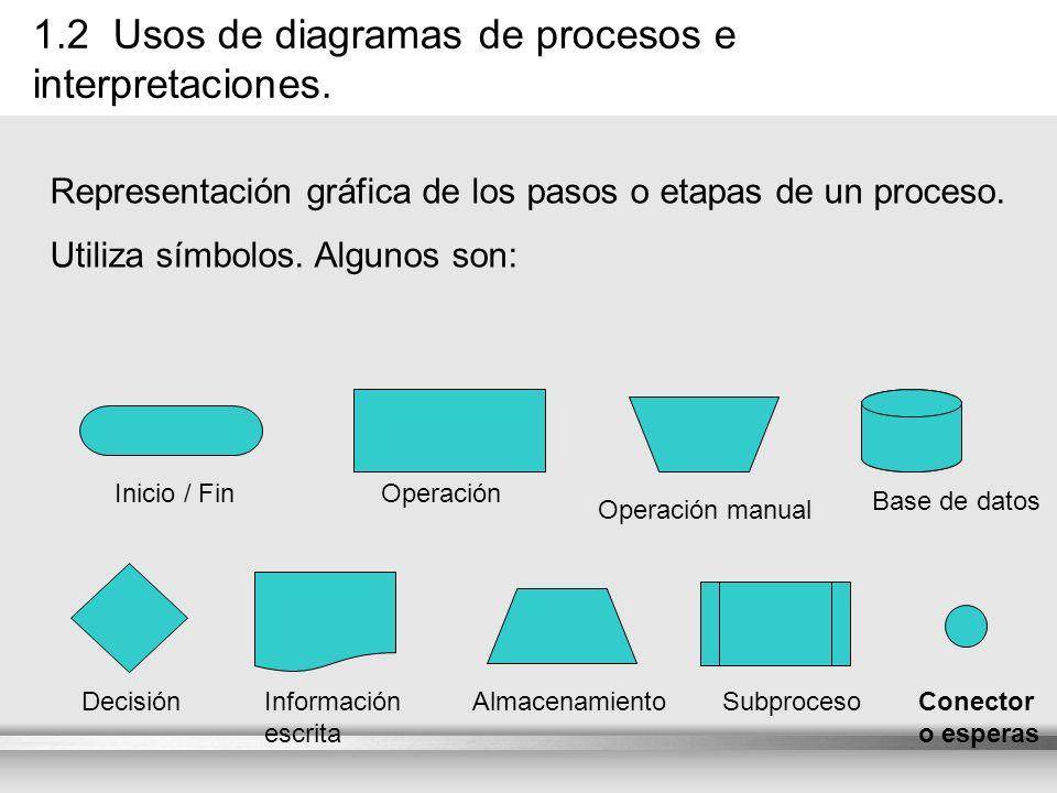 Here comes your footer 1.2 Usos de diagramas de procesos e interpretaciones. Representación gráfica de los pasos o etapas de un proceso. Utiliza símbo