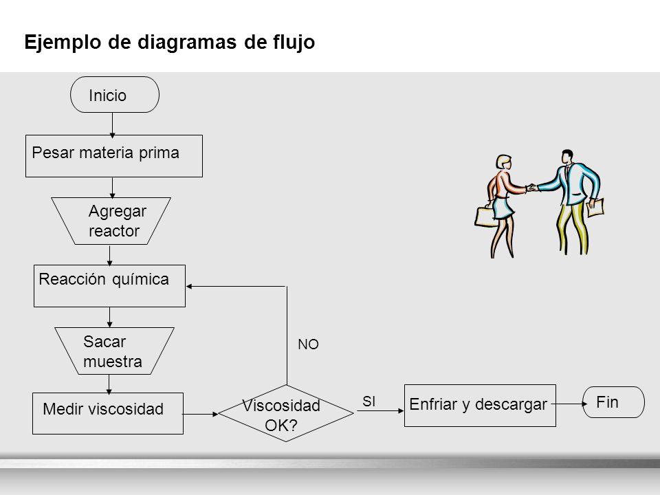Here comes your footer Ejemplo de diagramas de flujo Inicio Pesar materia prima Agregar reactor Reacción química Sacar muestra Medir viscosidad Viscos