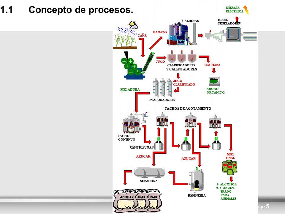 Here comes your footer Links de interés http://www.gestiopolis.com/recursos/experto/catsexp/pagans /ger/36/procesos.htm http://148.202.148.5/cursos/id209/mzaragoza/unidad2/unida d2tres.htm http://sistemas.itlp.edu.mx/tutoriales/produccion1/tema4_1.ht m http://ssfe.itorizaba.edu.mx/industrial/reticula/formulacion_y_ evaluacion_de_proyectos/contenido/unidad3/3_6_3_2.htm CHIAVENATO, Idalberto, 1993.