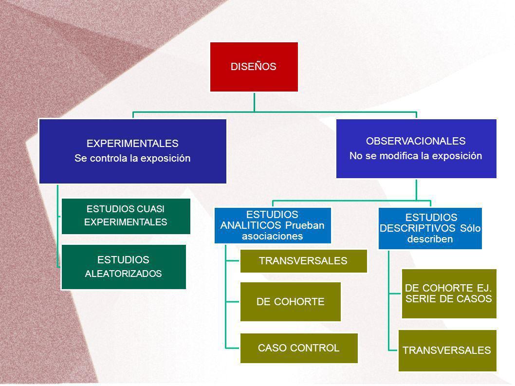 DISEÑOS EXPERIMENTALES Se controla la exposición ESTUDIOS CUASI EXPERIMENTALES ESTUDIOS ALEATORIZADOS OBSERVACIONALES No se modifica la exposición EST