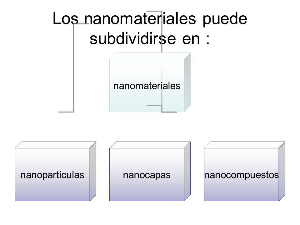 Los nanomateriales puede subdividirse en : nanomateriales nanoparticulasnanocapasnanocompuestos