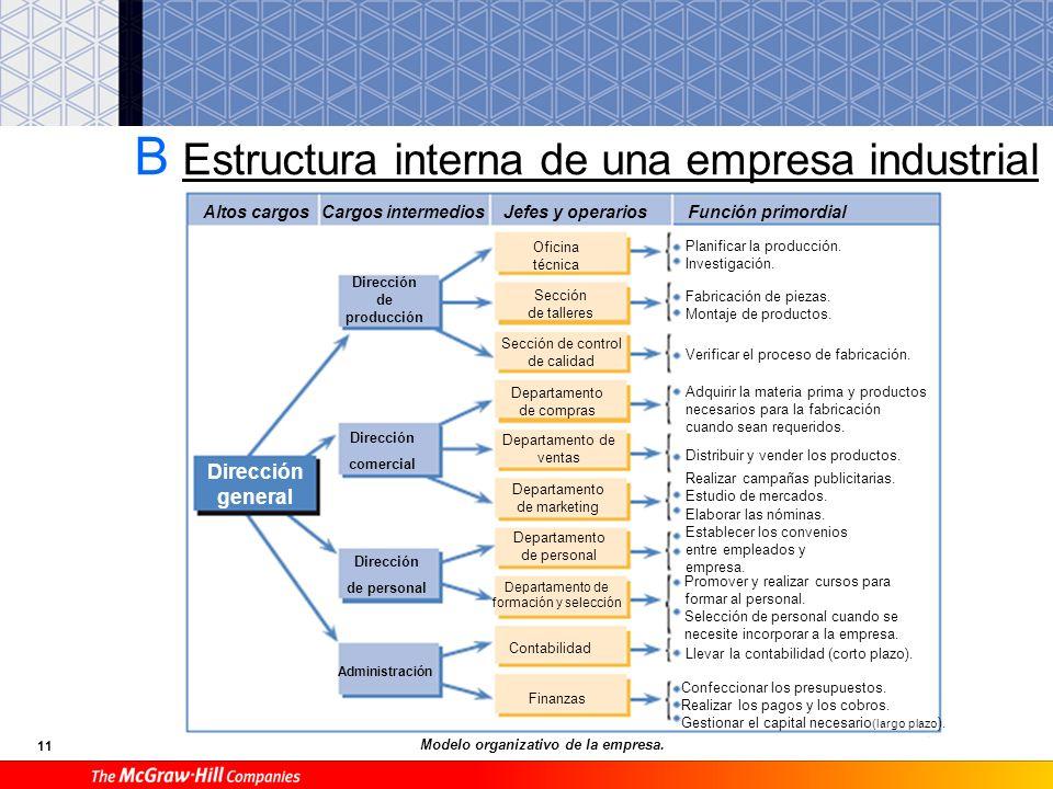 10 A Clasificación de las empresas Individual1 socio El titular es una persona que responde de ella con su patrimonio. Sociedad anónima (SA) Mínimo 5