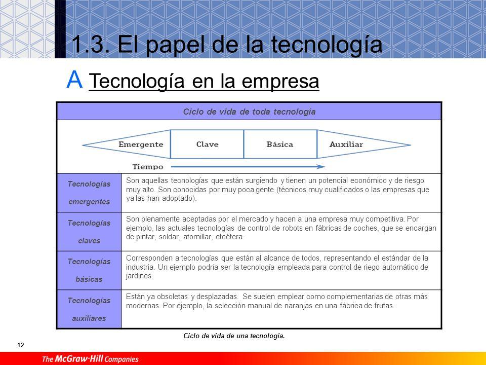 11 B Estructura interna de una empresa industrial Altos cargosCargos intermediosJefes y operariosFunción primordial Dirección de producción Dirección