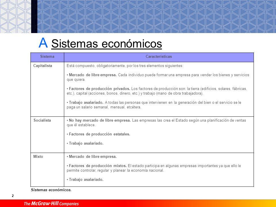 2 A Sistemas económicos SistemaCaracterísticas CapitalistaEstá compuesto, obligatoriamente, por los tres elementos siguientes: Mercado de libre empresa.