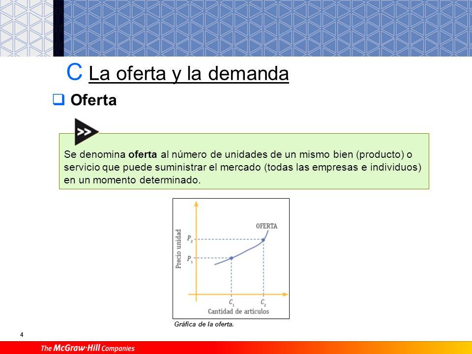 4 C La oferta y la demanda Gráfica de la oferta.
