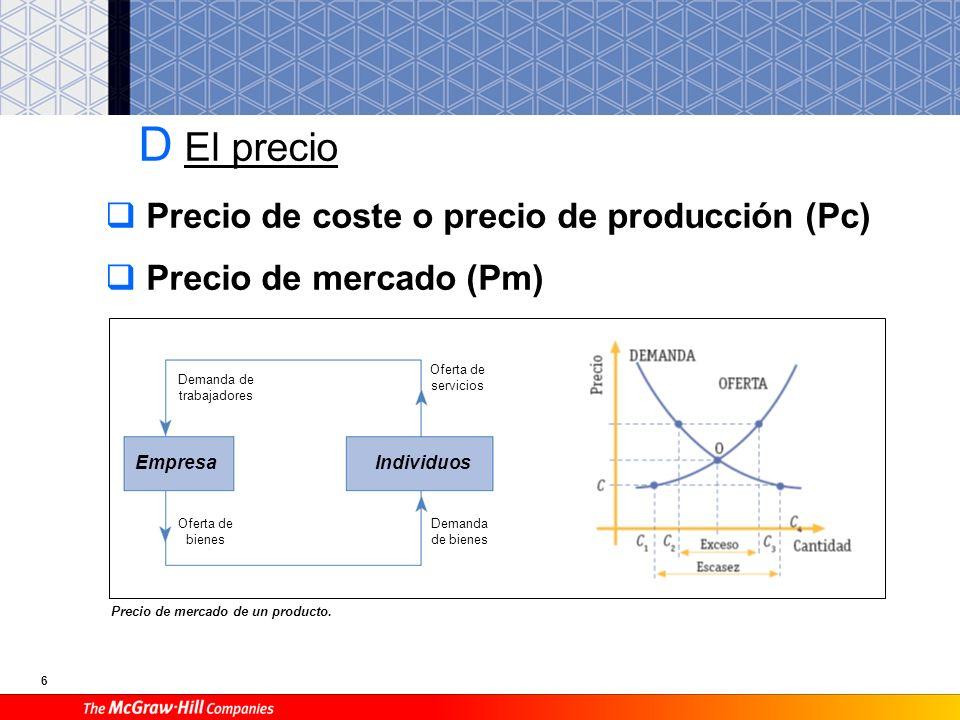 6 D El precio Precio de coste o precio de producción (Pc) Precio de mercado (Pm) Precio de mercado de un producto.