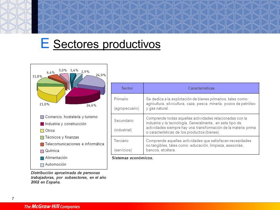 7 E Sectores productivos SectorCaracterísticas Primario (agropecuario) Se dedica a la explotación de bienes primarios, tales como: agricultura, silvicultura, caza, pesca, minería, pozos de petróleo y gas natural.