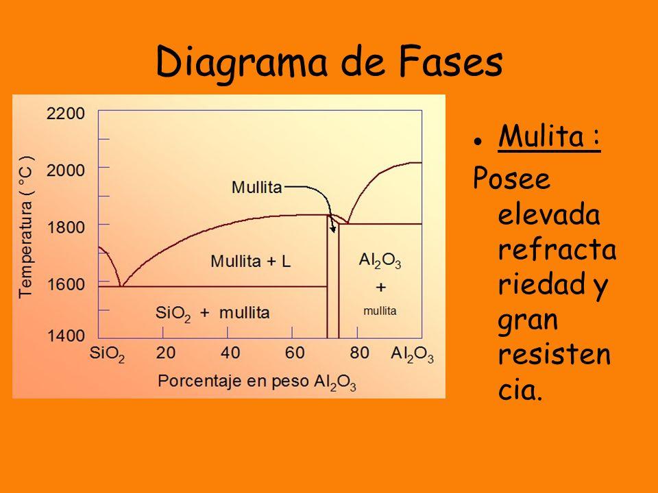 Diagrama de Fases Mulita : Posee elevada refracta riedad y gran resisten cia.