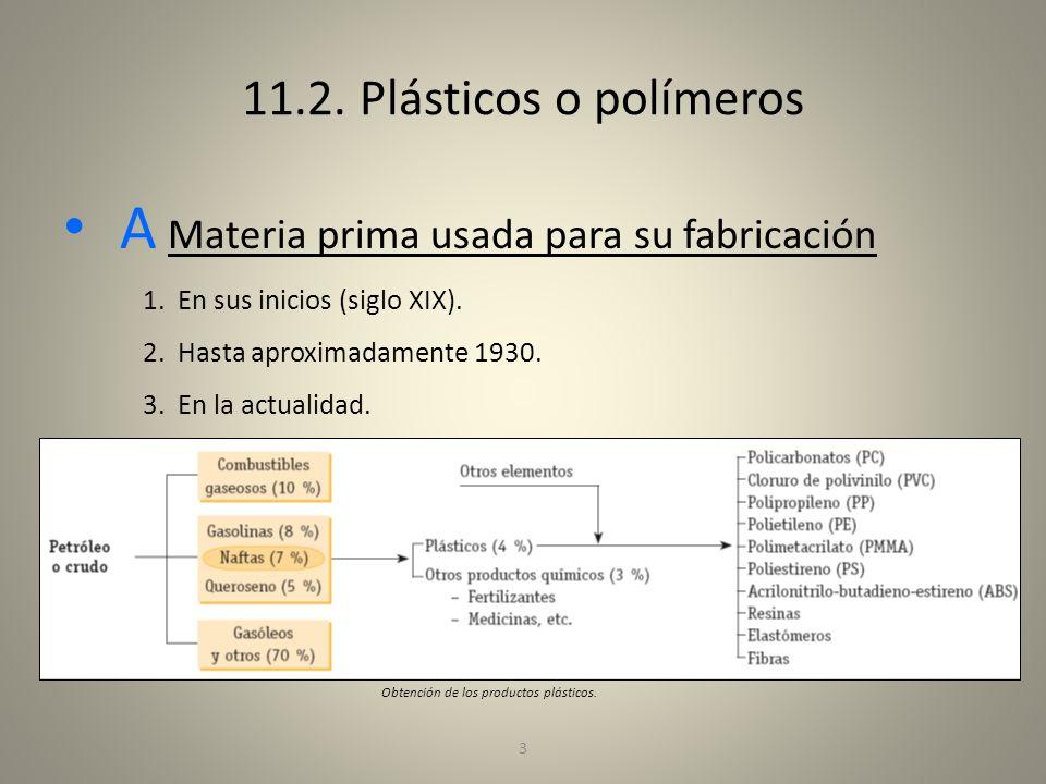 3 11.2. Plásticos o polímeros A Materia prima usada para su fabricación 1.En sus inicios (siglo XIX). 2.Hasta aproximadamente 1930. 3.En la actualidad