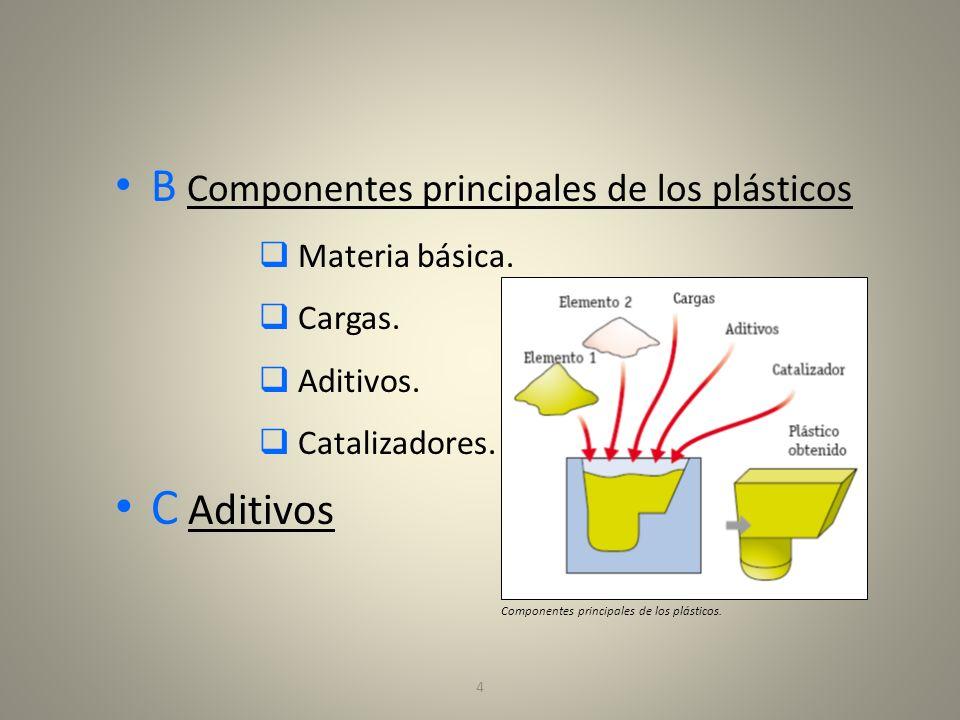 4 B Componentes principales de los plásticos Materia básica. Cargas. Aditivos. Catalizadores. C Aditivos Componentes principales de los plásticos.
