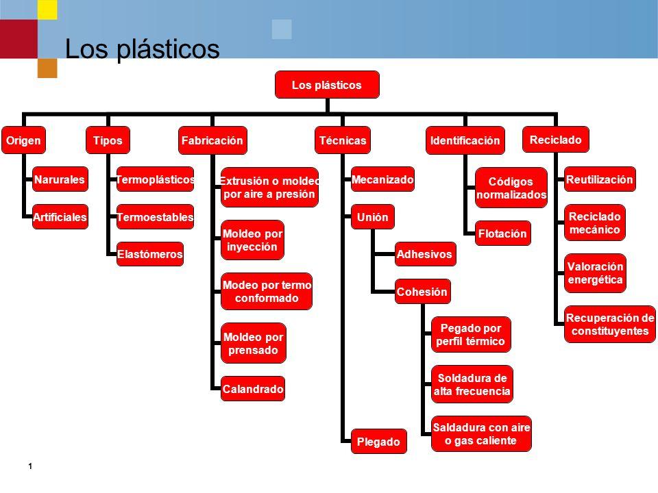 1 Los plásticos Origen Narurales Artificiales Tipos Termoplásticos Termoestables Elastómeros Fabricación Extrusión o moldeo por aire a presión Moldeo por inyección Modeo por termo conformado Moldeo por prensado Calandrado Técnicas Mecanizado Unión Adhesivos Cohesión Pegado por perfil térmico Soldadura de alta frecuencia Saldadura con aire o gas caliente Plegado Identificación Códigos normalizados Flotación Reciclado Reutilización Reciclado mecánico Valoración energética Recuperación de constituyentes