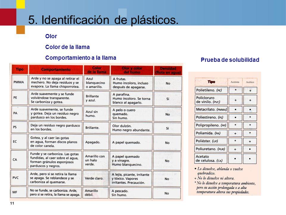 10 5. Identificación de plásticos. Densidad Flotación Temperatura de ignición Velocidad de combustión Fusión por calor
