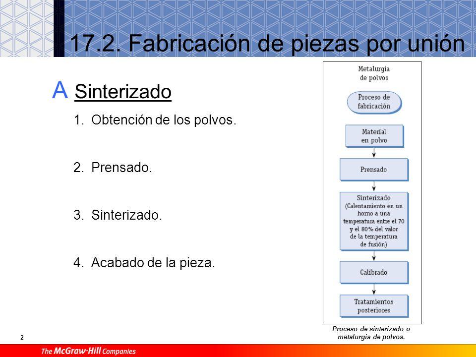 1 17.1. Clasificación de los procedimientos de fabricación Principales técnicas de fabricación.