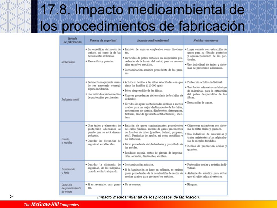 23 E Instrumentos de medida Instrumentos de medida y verificación directa más empleados.