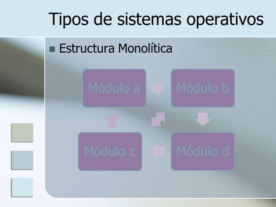 Tipos de sistemas operativos Estructura Monolítica Módulo aMódulo bMódulo dMódulo c