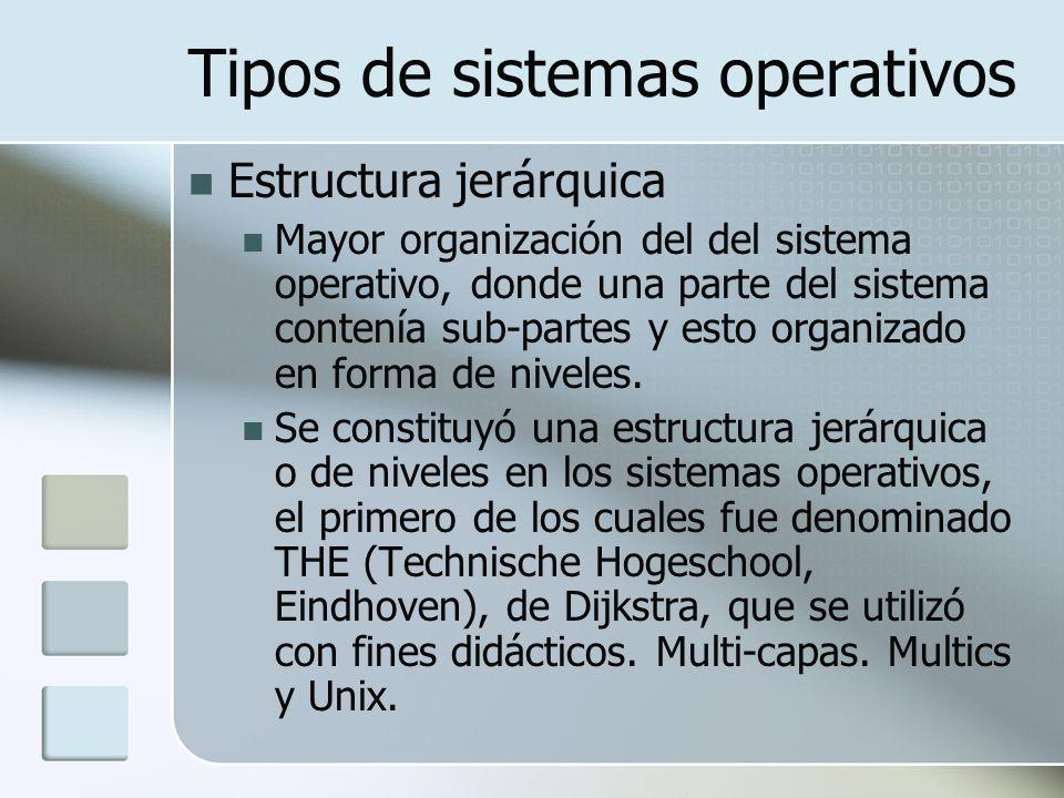 Tipos de sistemas operativos Estructura jerárquica Mayor organización del del sistema operativo, donde una parte del sistema contenía sub-partes y est