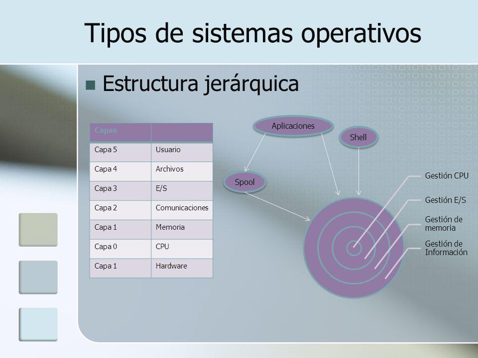 Tipos de sistemas operativos Estructura jerárquica Capas Capa 5Usuario Capa 4Archivos Capa 3E/S Capa 2Comunicaciones Capa 1Memoria Capa 0CPU Capa 1Har