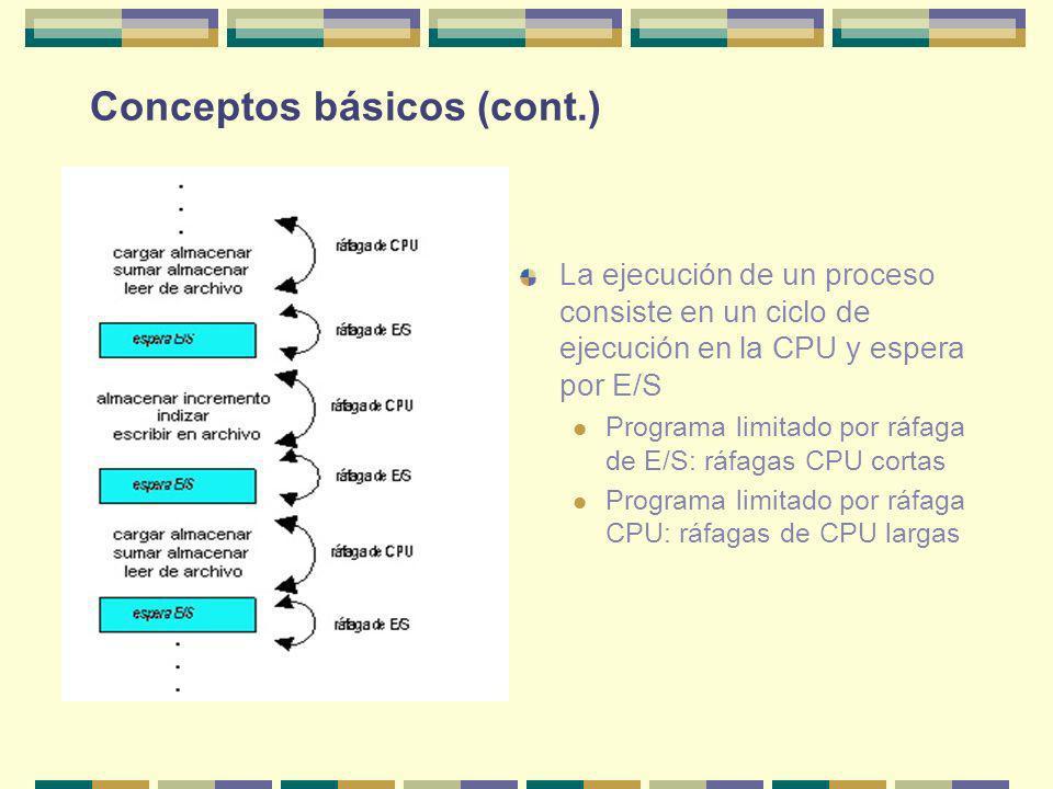 Conceptos básicos (cont.) La ejecución de un proceso consiste en un ciclo de ejecución en la CPU y espera por E/S Programa limitado por ráfaga de E/S: