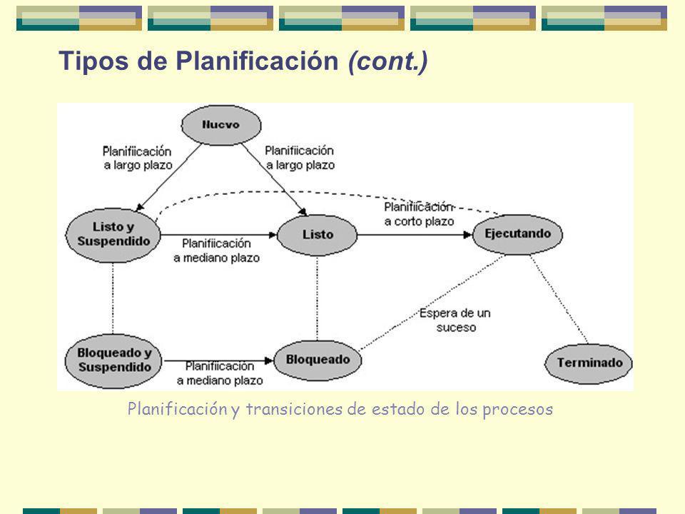 Tipos de Planificación (cont.) Planificación y transiciones de estado de los procesos
